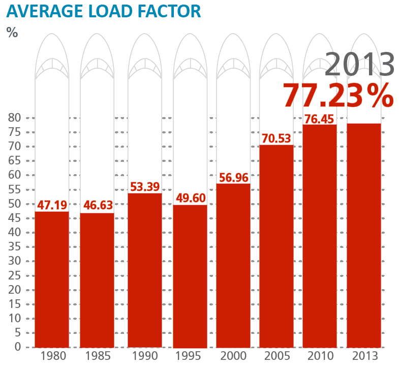 Average Load Factor